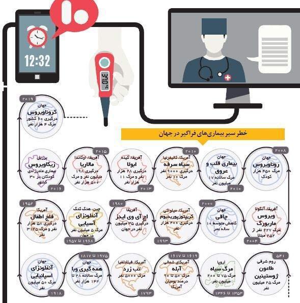 استفاده از فناوری های جدید ، سلامت الکترونیکی در مقابل کرونا